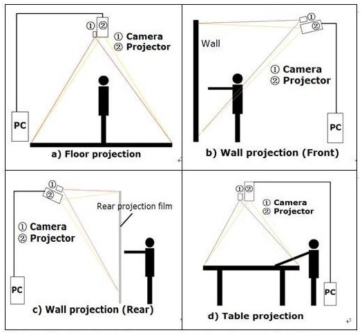 Interactive Projections