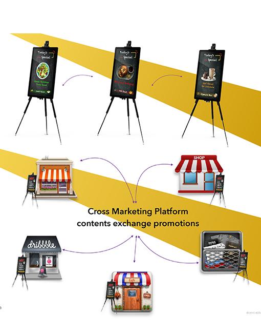 Smart Canvas markets