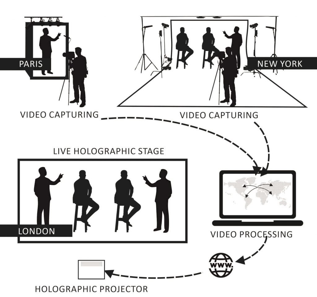Holographic Multi Presenter Telepresence in Multi Locations