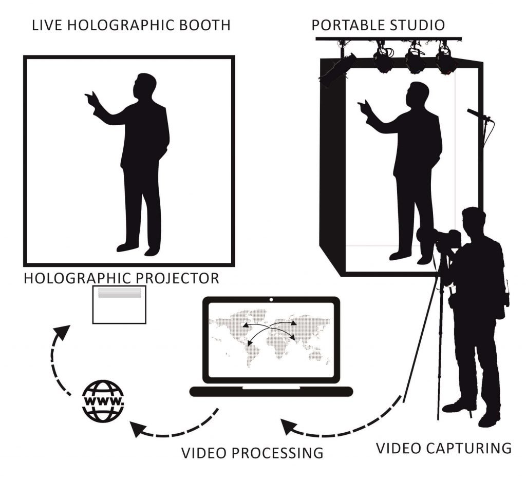 Holographic Single Telepresence