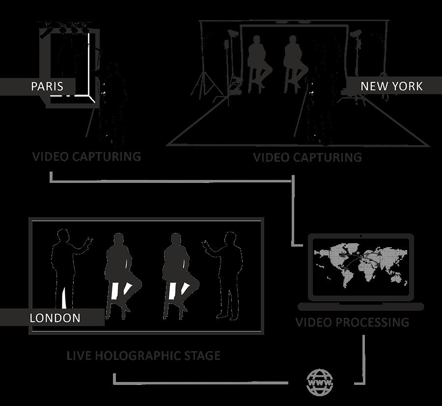 Holographic-Multi-Presenter-Telepresence-in-Multi-Locations